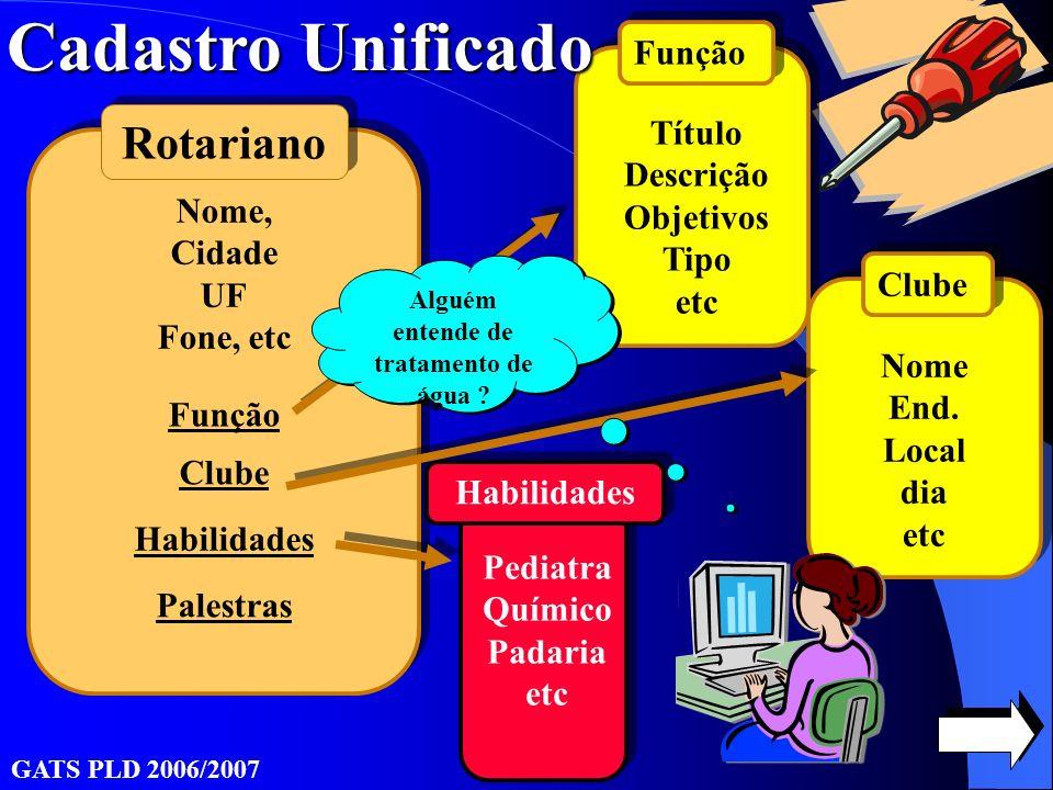 GATS PLD 2006/2007 Rotariano Nome, Cidade UF Fone, etc Clube Função Título Descrição Objetivos Tipo etc Habilidades Pediatra Químico Padaria etc Função Clube Nome End.