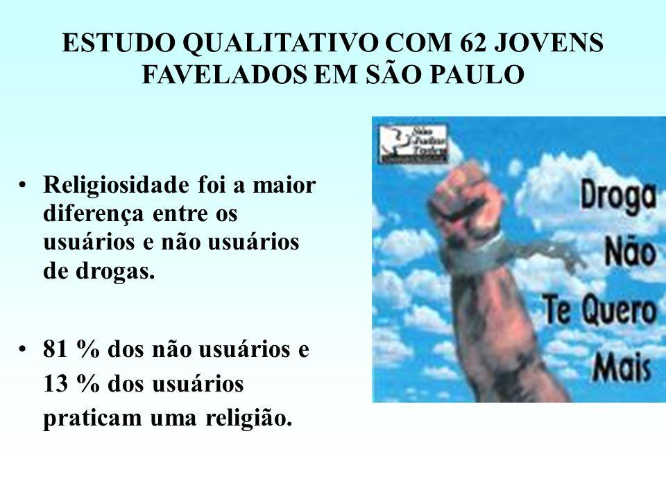 ESTUDO QUALITATIVO COM 62 JOVENS FAVELADOS EM SÃO PAULO Religiosidade foi a maior diferença entre os usuários e não usuários de drogas.