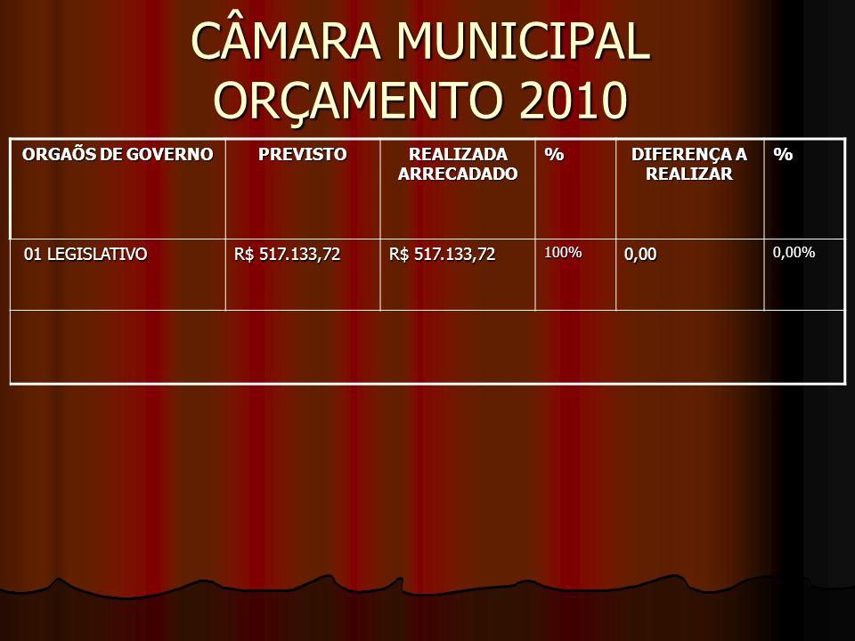 CÂMARA MUNICIPAL ORÇAMENTO 2010 ORGAÕS DE GOVERNO PREVISTO REALIZADA ARRECADADO % DIFERENÇA A REALIZAR % 01 LEGISLATIVO 01 LEGISLATIVO R$ 517.133,72 100%0,000,00%