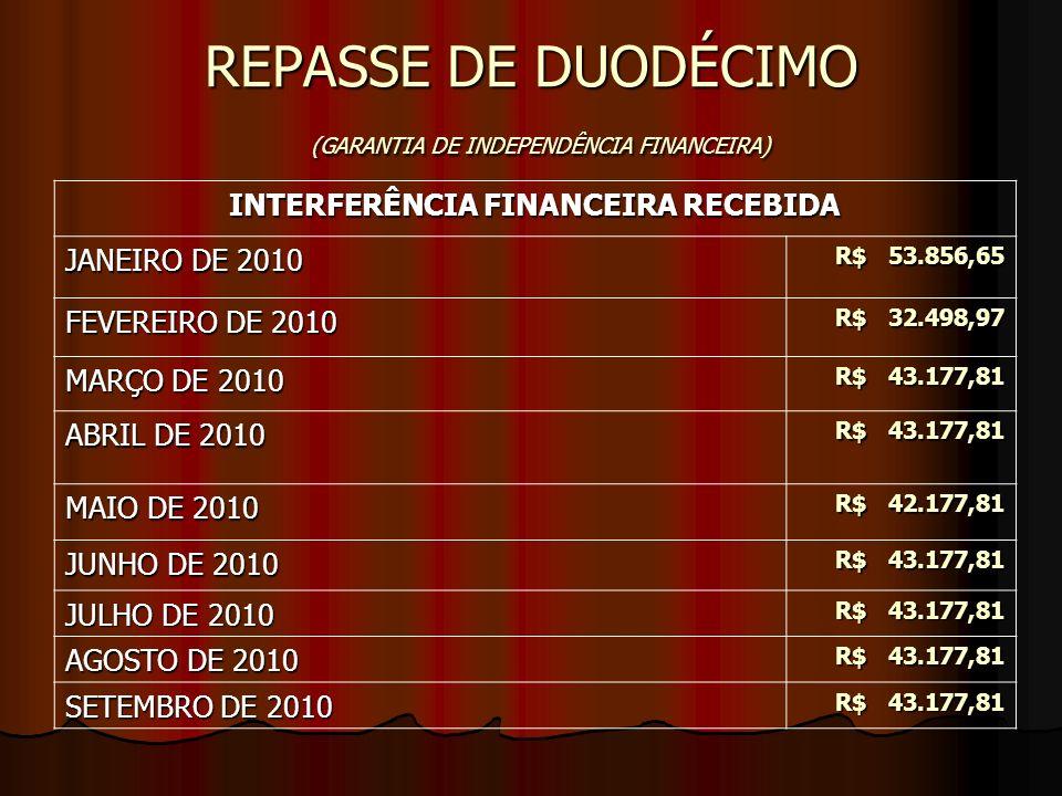 REPASSE DE DUODÉCIMO (GARANTIA DE INDEPENDÊNCIA FINANCEIRA) INTERFERÊNCIA FINANCEIRA RECEBIDA JANEIRO DE 2010 R$ 53.856,65 R$ 53.856,65 FEVEREIRO DE 2010 R$ 32.498,97 R$ 32.498,97 MARÇO DE 2010 R$ 43.177,81 R$ 43.177,81 ABRIL DE 2010 R$ 43.177,81 R$ 43.177,81 MAIO DE 2010 R$ 42.177,81 JUNHO DE 2010 R$ 43.177,81 JULHO DE 2010 R$ 43.177,81 AGOSTO DE 2010 R$ 43.177,81 SETEMBRO DE 2010 R$ 43.177,81
