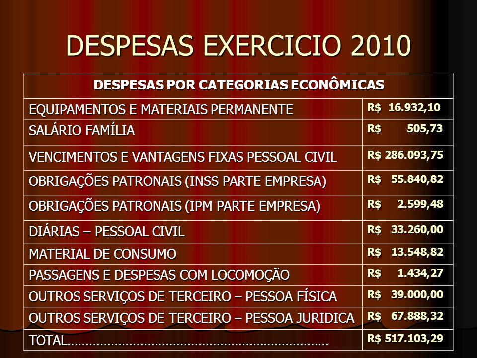 DESPESAS EXERCICIO 2010 DESPESAS POR CATEGORIAS ECONÔMICAS EQUIPAMENTOS E MATERIAIS PERMANENTE R$ 16.932,10 SALÁRIO FAMÍLIA R$ 505,73 VENCIMENTOS E VANTAGENS FIXAS PESSOAL CIVIL R$ 286.093,75 OBRIGAÇÕES PATRONAIS (INSS PARTE EMPRESA) R$ 55.840,82 OBRIGAÇÕES PATRONAIS (IPM PARTE EMPRESA) R$ 2.599,48 DIÁRIAS – PESSOAL CIVIL R$ 33.260,00 MATERIAL DE CONSUMO R$ 13.548,82 PASSAGENS E DESPESAS COM LOCOMOÇÃO R$ 1.434,27 OUTROS SERVIÇOS DE TERCEIRO – PESSOA FÍSICA R$ 39.000,00 OUTROS SERVIÇOS DE TERCEIRO – PESSOA JURIDICA R$ 67.888,32 TOTAL……………………………………………………………… R$ 517.103,29