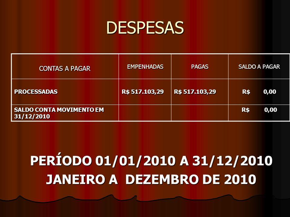 DESPESAS PERÍODO 01/01/2010 A 31/12/2010 JANEIRO A DEZEMBRO DE 2010 CONTAS A PAGAR EMPENHADASPAGAS SALDO A PAGAR PROCESSADAS R$ 517.103,29 R$ 0,00 SALDO CONTA MOVIMENTO EM 31/12/2010 R$ 0,00