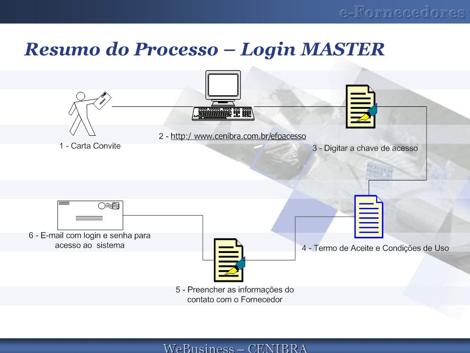 WeBusiness – CENIBRA Resumo do Processo – Login MASTER