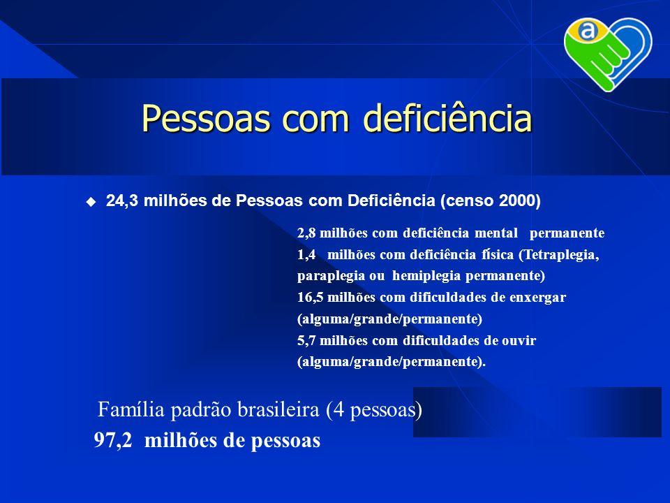 Pessoas com deficiência 24,3 milhões de Pessoas com Deficiência (censo 2000) 2,8 milhões com deficiência mental permanente 1,4 milhões com deficiência