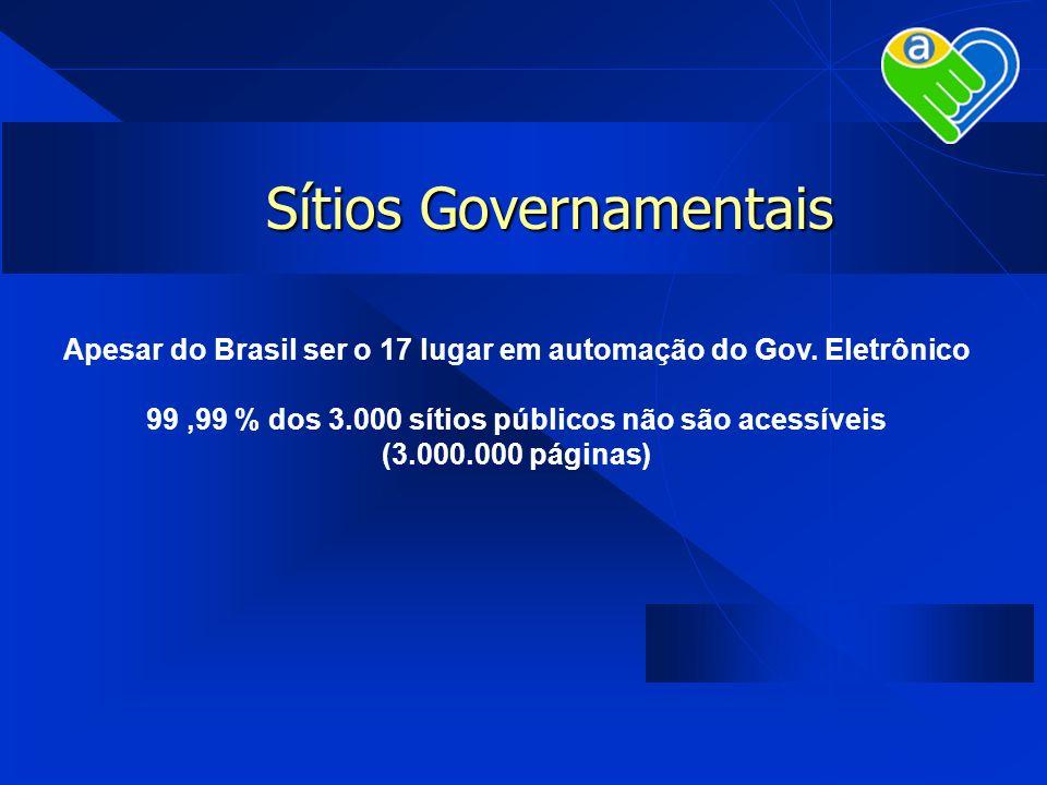 Sítios Governamentais Apesar do Brasil ser o 17 lugar em automação do Gov. Eletrônico 99,99 % dos 3.000 sítios públicos não são acessíveis (3.000.000