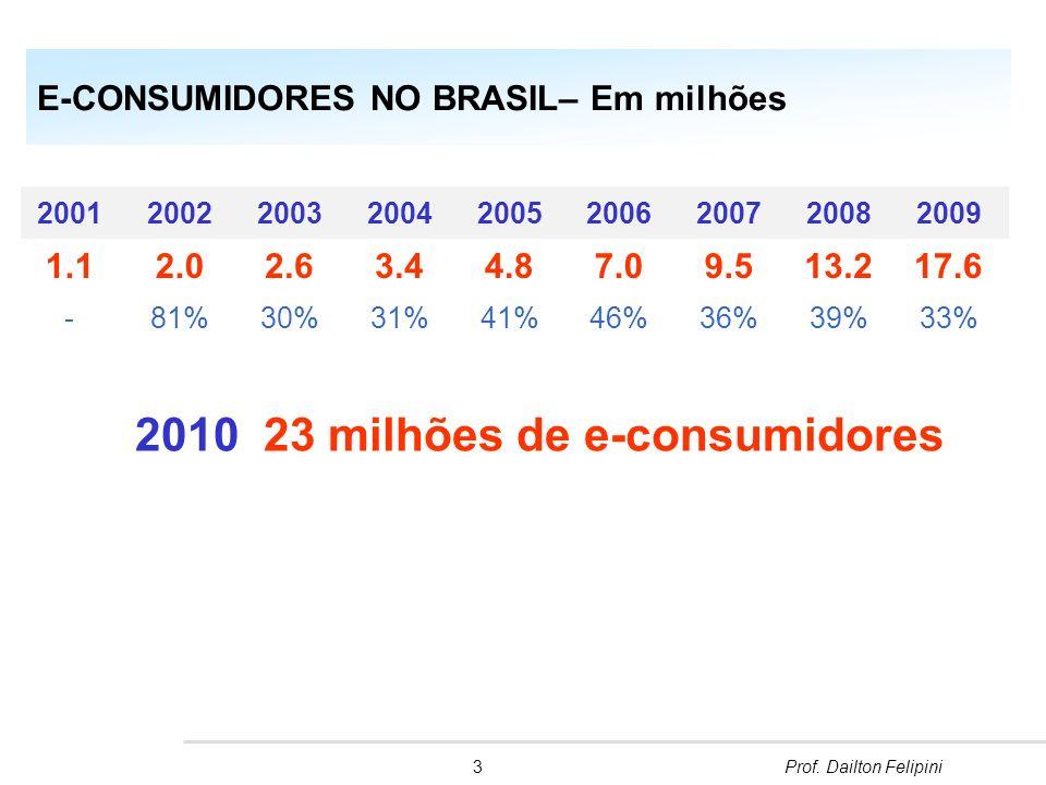 14,3 bilhões Faturamento do e-commerce em 2010