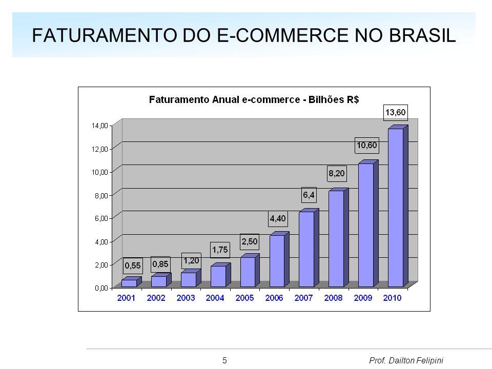 30 milhões e-Consumidores 20 R$ bilhões Faturamento 2011