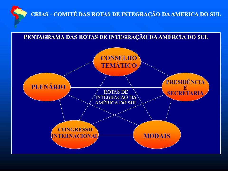 PENTAGRAMA DAS ROTAS DE INTEGRAÇÃO DA AMÉRCIA DO SUL CONSELHO TEMÁTICO PLENÁRIO CONGRESSO INTERNACIONAL MODAIS PRESIDÊNCIA E SECRETARIA ROTAS DE INTEGRAÇÃO DA AMÉRICA DO SUL CRIAS - COMITÊ DAS ROTAS DE INTEGRAÇÃO DA AMERICA DO SUL