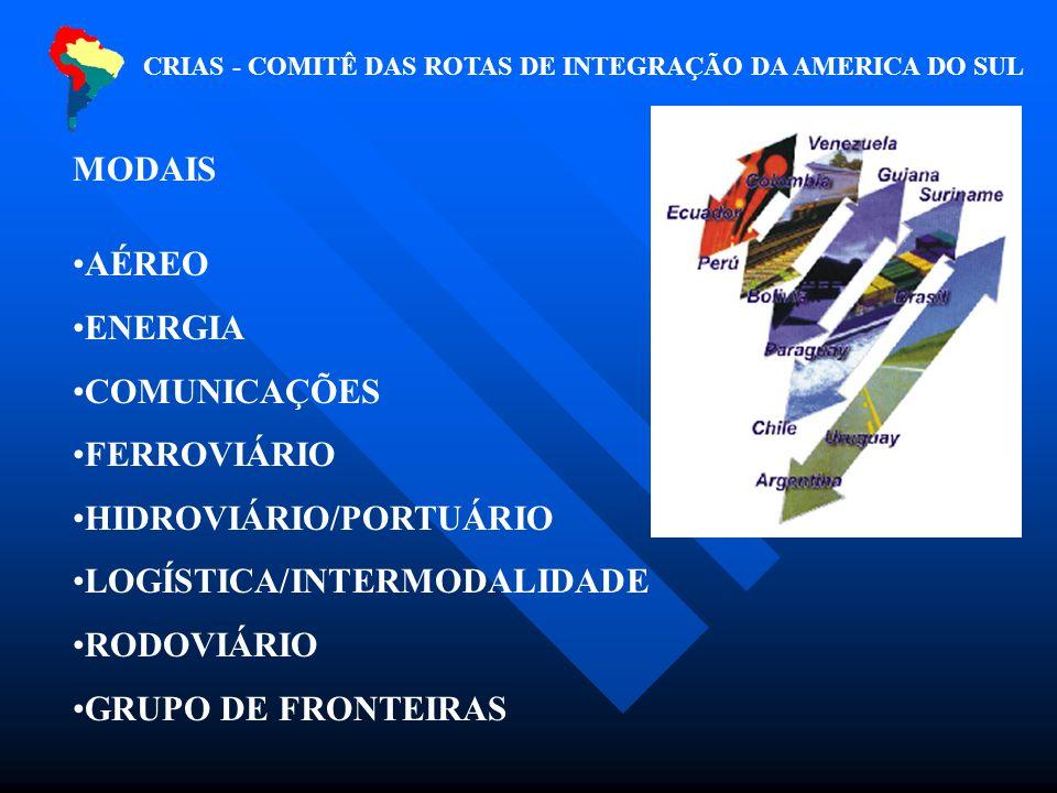 MODAIS AÉREO ENERGIA COMUNICAÇÕES FERROVIÁRIO HIDROVIÁRIO/PORTUÁRIO LOGÍSTICA/INTERMODALIDADE RODOVIÁRIO GRUPO DE FRONTEIRAS