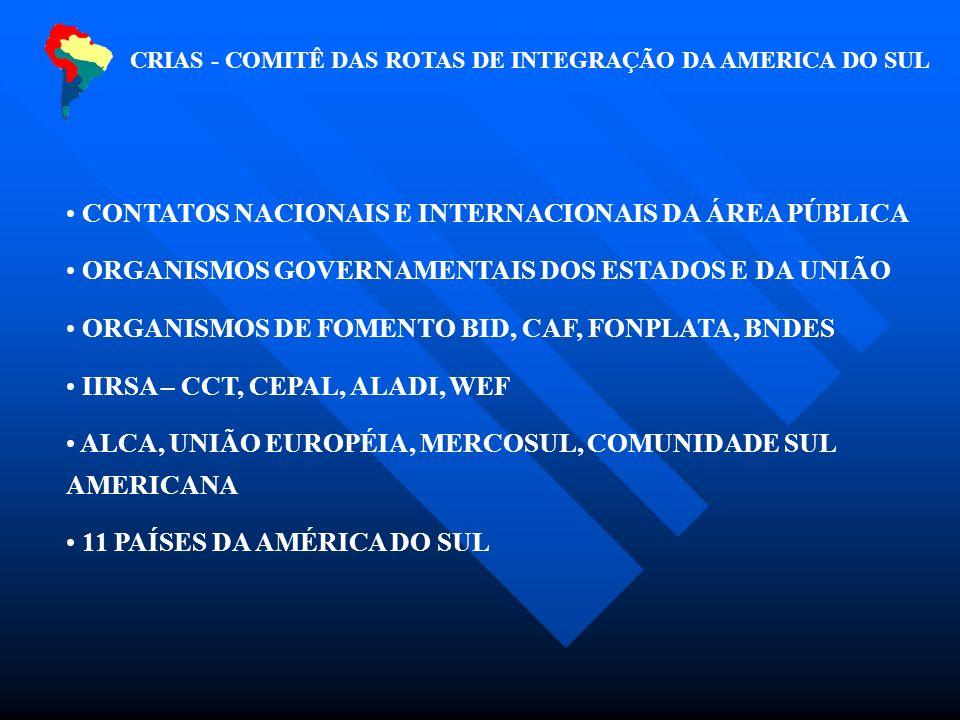 CRIAS - COMITÊ DAS ROTAS DE INTEGRAÇÃO DA AMERICA DO SUL CONTATOS NACIONAIS E INTERNACIONAIS DA ÁREA PÚBLICA ORGANISMOS GOVERNAMENTAIS DOS ESTADOS E DA UNIÃO ORGANISMOS DE FOMENTO BID, CAF, FONPLATA, BNDES IIRSA – CCT, CEPAL, ALADI, WEF ALCA, UNIÃO EUROPÉIA, MERCOSUL, COMUNIDADE SUL AMERICANA 11 PAÍSES DA AMÉRICA DO SUL