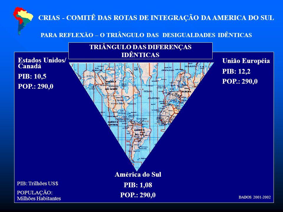 Estados Unidos/ Canadá PIB: 10,5 POP.: 290,0 União Européia PIB: 12,2 POP.: 290,0 América do Sul PIB: 1,08 POP.: 290,0 PIB: Trilhões US$ POPULAÇÃO: Milhões Habitantes TRIÂNGULO DAS DIFERENÇAS IDÊNTICAS DADOS 2001-2002 CRIAS - COMITÊ DAS ROTAS DE INTEGRAÇÃO DA AMERICA DO SUL PARA REFLEXÃO – O TRIÂNGULO DAS DESIGUALDADES IDÊNTICAS
