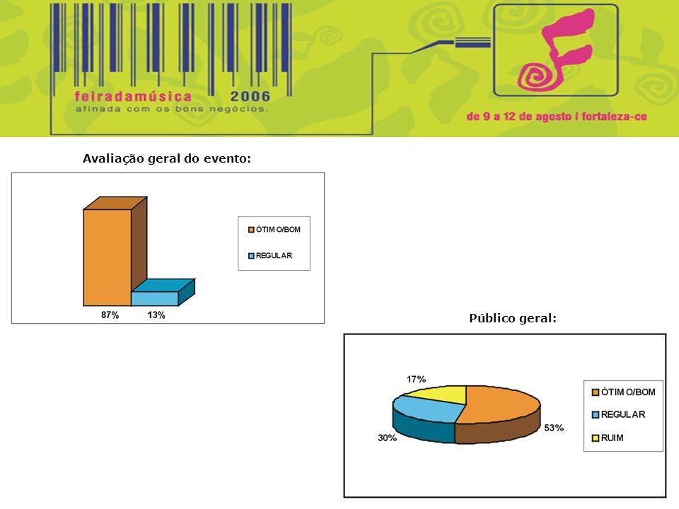 Avaliação geral do evento: Público geral: