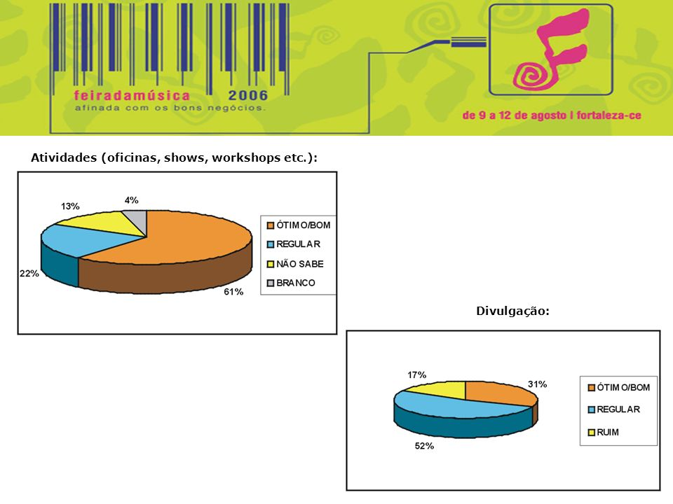 Atividades (oficinas, shows, workshops etc.): Divulgação: