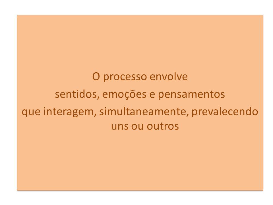 O processo envolve sentidos, emoções e pensamentos que interagem, simultaneamente, prevalecendo uns ou outros O processo envolve sentidos, emoções e pensamentos que interagem, simultaneamente, prevalecendo uns ou outros