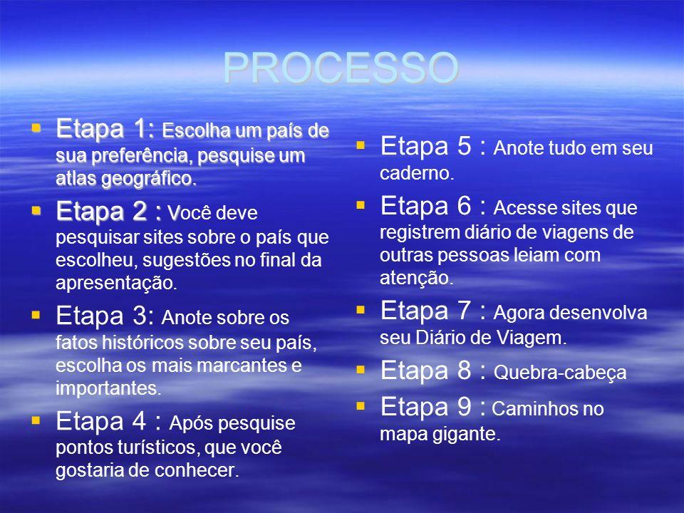 Processo de desenvolvimento do Meu Diário de Viagem.