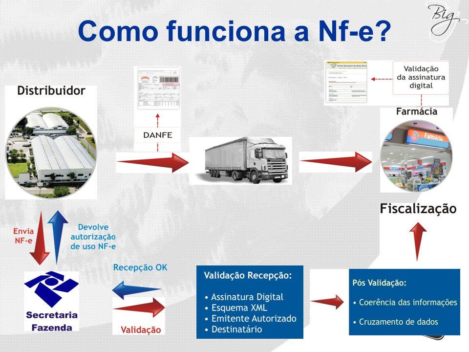 Como funciona a Nf-e?