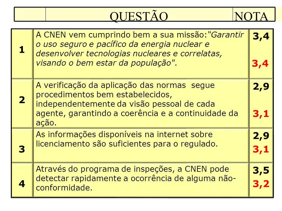 3,5 3,2 Através do programa de inspeções, a CNEN pode detectar rapidamente a ocorrência de alguma não- conformidade.