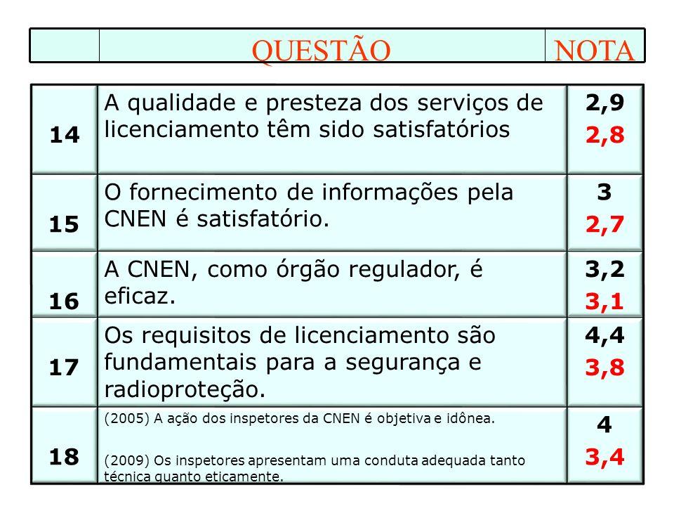 4 3,4 (2005) A ação dos inspetores da CNEN é objetiva e idônea.