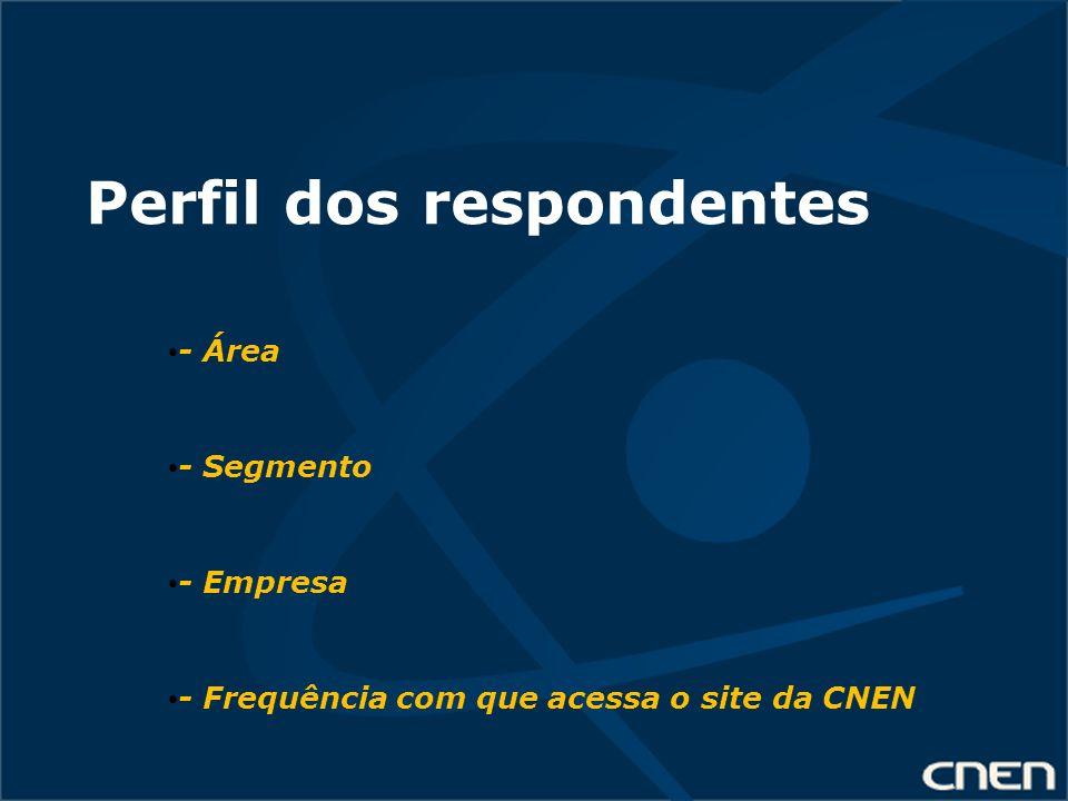 Perfil dos respondentes - Área - Segmento - Empresa - Frequência com que acessa o site da CNEN