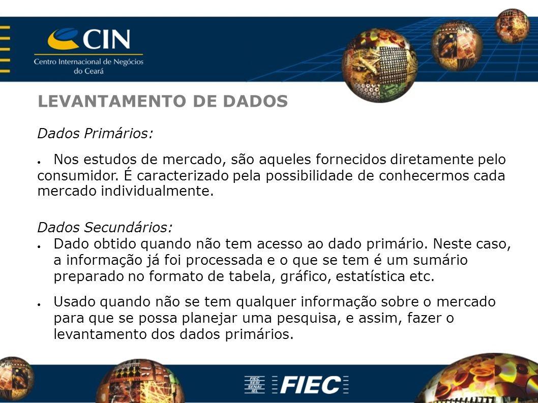 LEVANTAMENTO DE DADOS Dados Primários: Nos estudos de mercado, são aqueles fornecidos diretamente pelo consumidor.