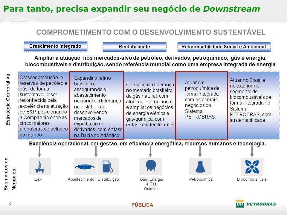 PÚBLICA 9 Para tanto, precisa expandir seu negócio de Downstream COMPROMETIMENTO COM O DESENVOLVIMENTO SUSTENTÁVEL Crescimento Integrado Ampliar a atuação nos mercados-alvo de petróleo, derivados, petroquímico, gás e energia, biocombustíveis e distribuição, sendo referência mundial como uma empresa integrada de energia Estratégia Corporativa Segmentos de Negócios Crescer produção e reservas de petróleo e gás, de forma sustentável, e ser reconhecida pela excelência na atuação de E&P, posicionando a Companhia entre as cinco maiores produtoras de petróleo do mundo Expandir o refino brasileiro, assegurando o abastecimento nacional e a liderança na distribuição, desenvolvendo mercados de exportação de derivados, com ênfase na Bacia do Atlântico.