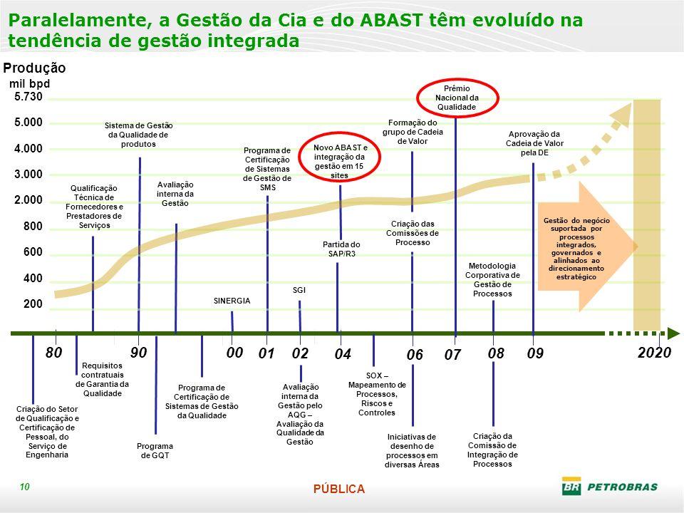 PÚBLICA 10 Paralelamente, a Gestão da Cia e do ABAST têm evoluído na tendência de gestão integrada 5.730 5.000 4.000 3.000 2.000 800 600 400 200 Produ