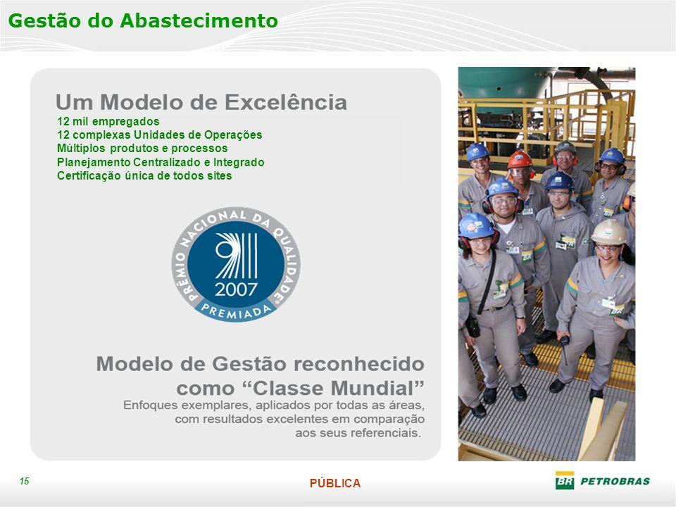 PÚBLICA 15 Gestão do Abastecimento 12 mil empregados 12 complexas Unidades de Operações Múltiplos produtos e processos Planejamento Centralizado e Integrado Certificação única de todos sites