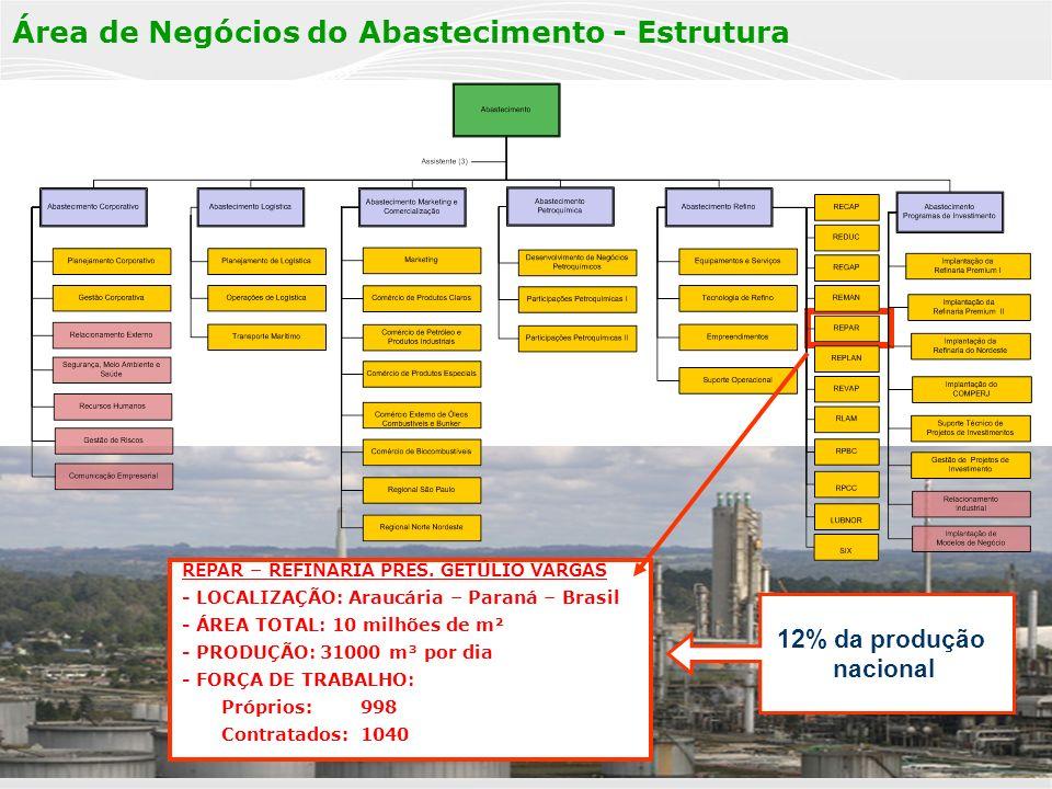 PÚBLICA 6 Área de Negócios do Abastecimento - Estrutura REPAR – REFINARIA PRES. GET Ú LIO VARGAS - LOCALIZAÇÃO : Araucária – Paraná – Brasil - ÁREA TO
