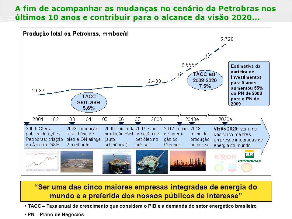 PÚBLICA 7 Ser uma das cinco maiores empresas integradas de energia do mundo e a preferida dos nossos públicos de interesse A fim de acompanhar as mudanças no cenário da Petrobras nos últimos 10 anos e contribuir para o alcance da visão 2020...
