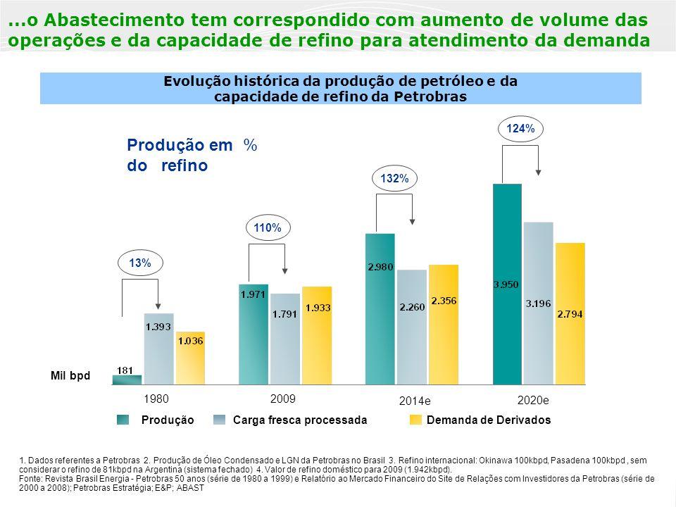 PÚBLICA 8 1. Dados referentes a Petrobras 2. Produção de Óleo Condensado e LGN da Petrobras no Brasil 3. Refino internacional: Okinawa 100kbpd, Pasade