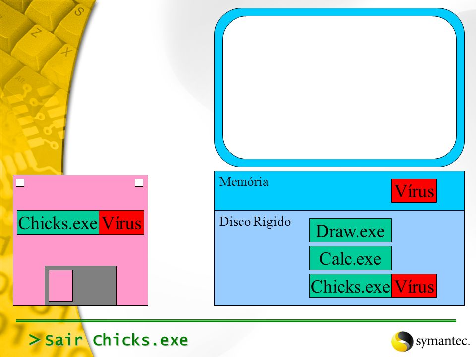 Rodar Chicks.exe (Carrega na memória, executa) > Calc.exe Draw.exe Chicks.exeVírus Memória Disco Rígido Chicks.exeVírusChicks.exeVírus