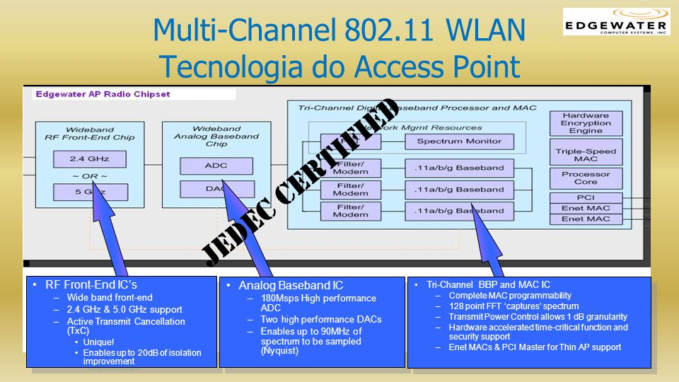 Multi-Channel 802.11 WLAN Tecnologia do Access Point RF Front-End ICs –Wide band front-end –2.4 GHz & 5.0 GHz support –Active Transmit Cancellation (T