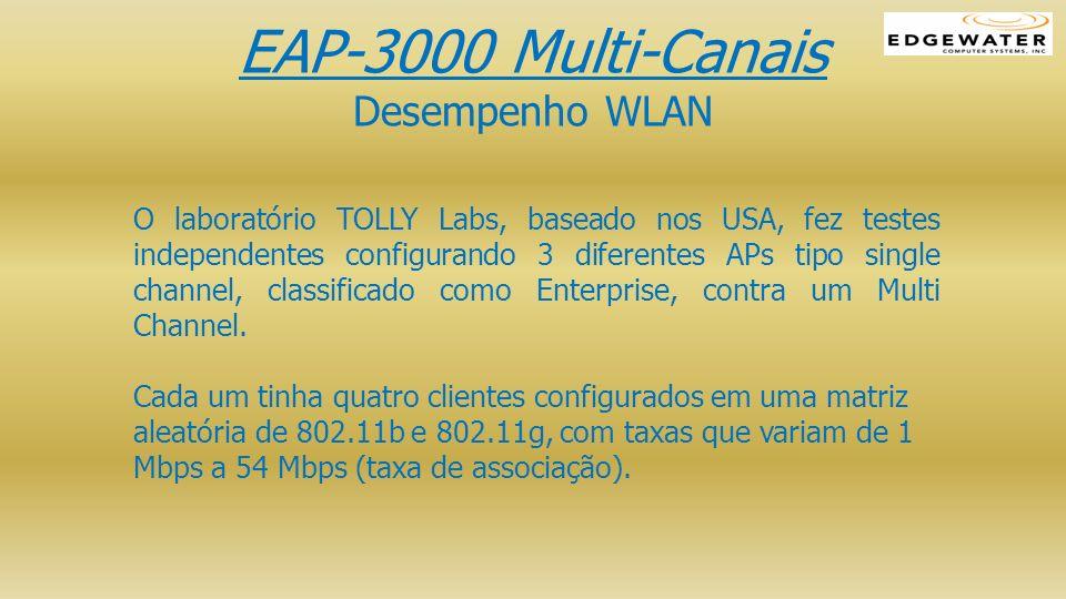 O laboratório TOLLY Labs, baseado nos USA, fez testes independentes configurando 3 diferentes APs tipo single channel, classificado como Enterprise, c
