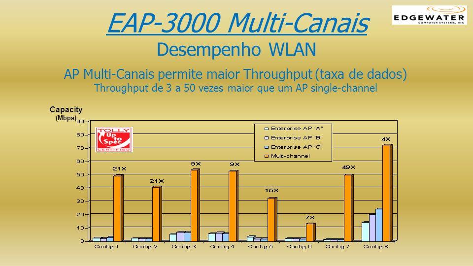 Capacity (Mbps) AP Multi-Canais permite maior Throughput (taxa de dados) Throughput de 3 a 50 vezes maior que um AP single-channel EAP-3000 Multi-Cana