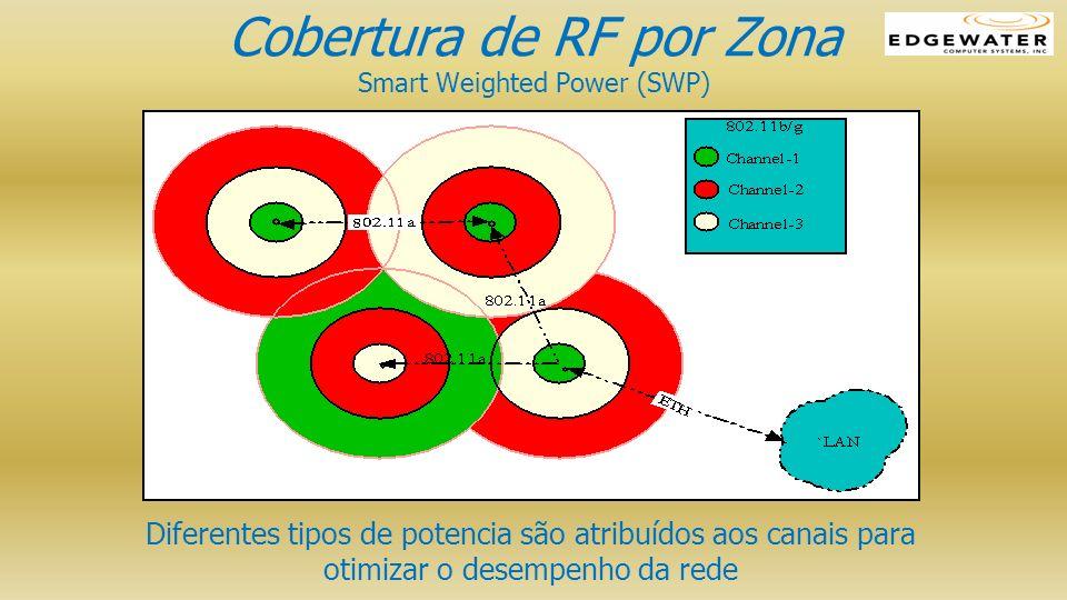 Cobertura de RF por Zona Smart Weighted Power (SWP) Diferentes tipos de potencia são atribuídos aos canais para otimizar o desempenho da rede