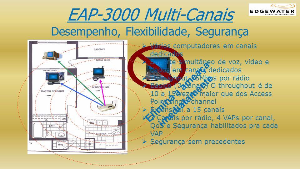 EAP-3000 Multi-Canais Desempenho, Flexibilidade, Segurança Básico (3-canais) O throughput é de 10 a 15 vezes maior que dos Access Point single channel