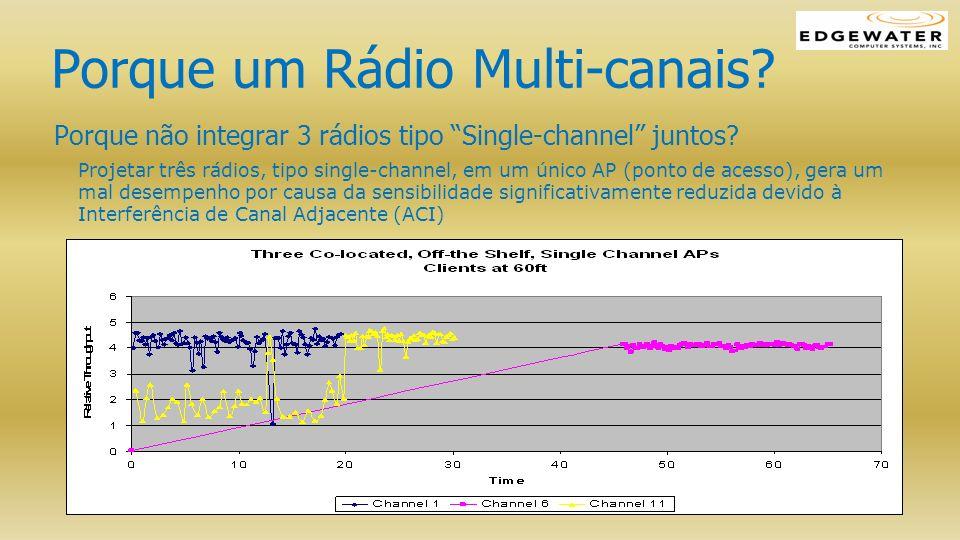 EAP-3000 Multi-Channel WLAN Analisador de Espectro e Vigilância Segurança WLAN inigualával Permite vigilância espectral de toda largura de banda do 802.11b/g, simultaneamente com a transferência de dados através dos 3 canais Multi canal substitui a necessidade de sobreposição de redes de sensores Totalmente compatível com 802.11i (AES) Possui a facilidade do AirDefense SW para Detecção de Intrusos, Identificação e Prevenção Localização com multiplos APs Espectograma capturado usando AP Edgewater: Três Canais FTP (CCK no channel 1, OFDM no canal 6 e 11) Telefone sem Fio 2.4 GHz Forno de Microondas Sinal de Radar