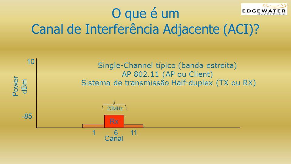 O que é um Canal de Interferência Adjacente (ACI)? Power dBm Canal 1 6 11 Rx 10 -85 25MHz Single-Channel típico (banda estreita) AP 802.11 (AP ou Clie
