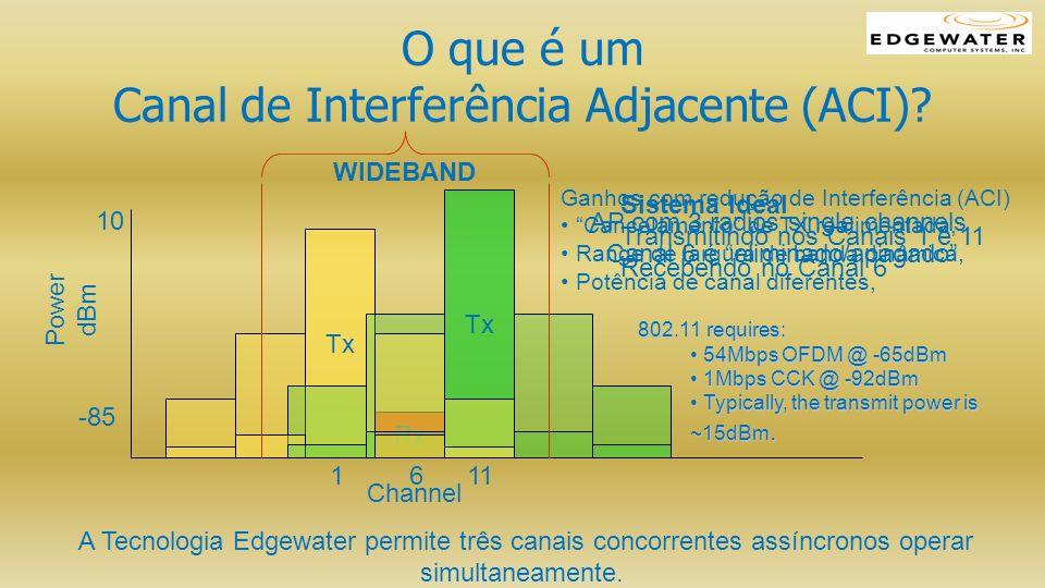 O que é um Canal de Interferência Adjacente (ACI)? Power dBm Channel 1 6 11 Rx Tx Sistema Ideal Transmitindo nos Canais 1 e 11 Recebendo no Canal 6 10