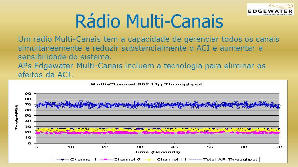 Rádio Multi-Canais Um rádio Multi-Canais tem a capacidade de gerenciar todos os canais simultaneamente e reduzir substancialmente o ACI e aumentar a s