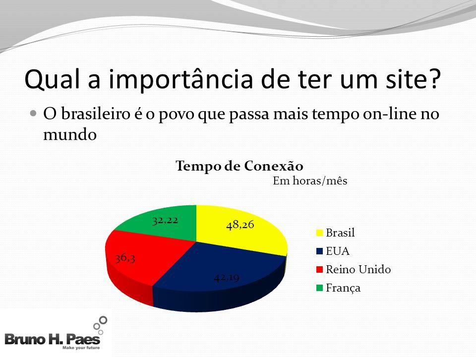 Qual a importância de ter um site? O brasileiro é o povo que passa mais tempo on-line no mundo Em horas/mês