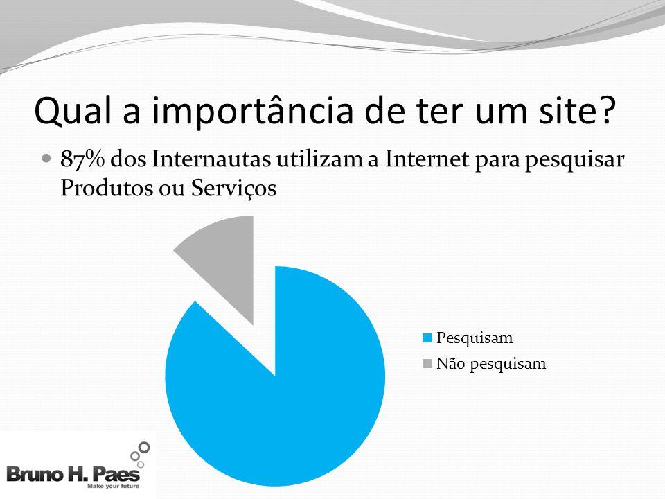 Qual a importância de ter um site.70% das pessoas consideram a Internet indispensável.