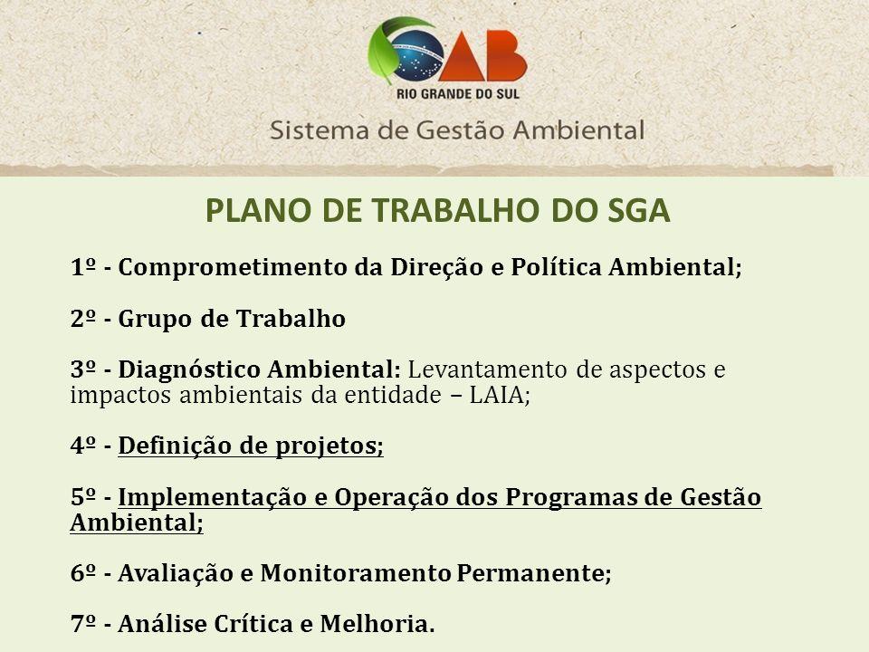 PLANO DE TRABALHO DO SGA 1º - Comprometimento da Direção e Política Ambiental; 2º - Grupo de Trabalho 3º - Diagnóstico Ambiental: Levantamento de aspe