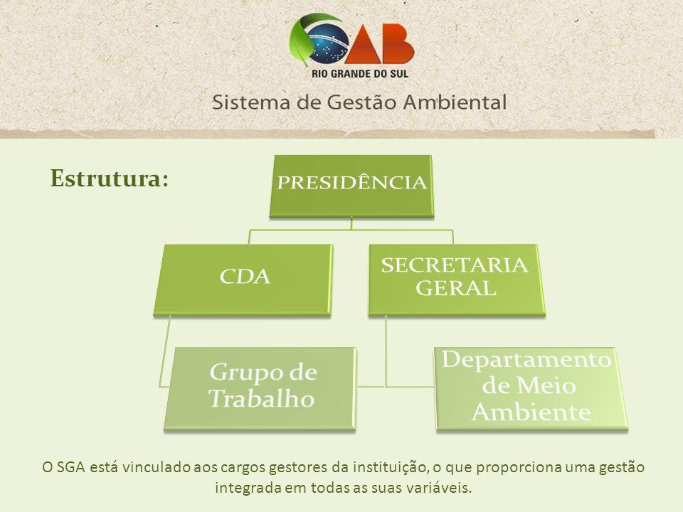Estrutura: O SGA está vinculado aos cargos gestores da instituição, o que proporciona uma gestão integrada em todas as suas variáveis.