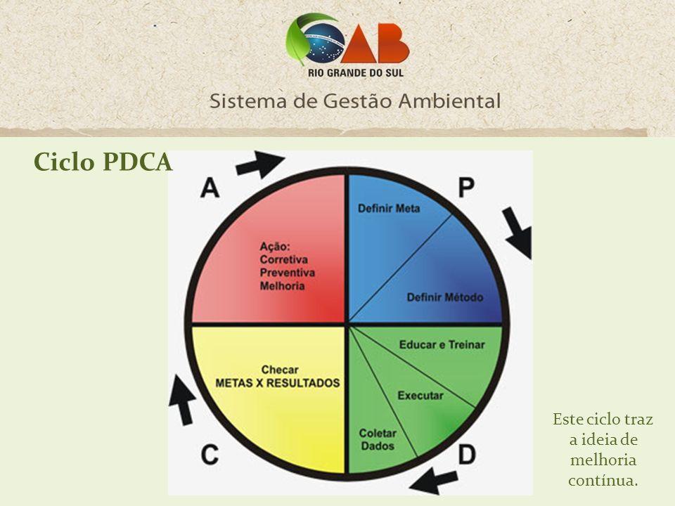 Ciclo PDCA Este ciclo traz a ideia de melhoria contínua.