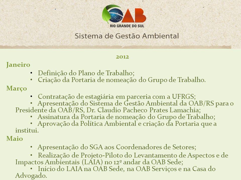 2012 Janeiro Definição do Plano de Trabalho; Criação da Portaria de nomeação do Grupo de Trabalho. Março Contratação de estagiária em parceria com a U