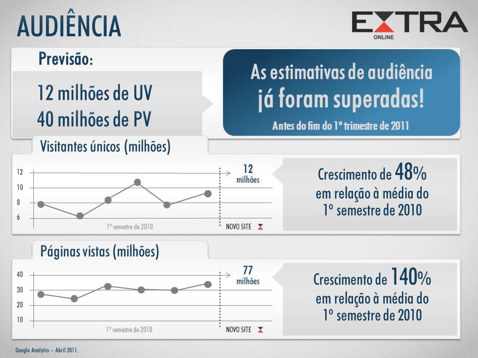 40 1º semestre de 2010 30 20 10 NOVO SITE Crescimento de 140 % em relação à média do 1º semestre de 2010 As estimativas de audiência já foram superada