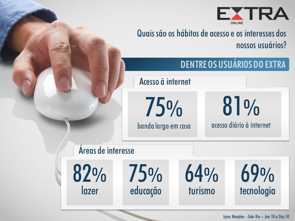 DENTRE OS USUÁRIOS DO EXTRA 75 % banda larga em casa 81 % acesso diário à internet 82 % lazer 75 % educação 64 % turismo 69 % tecnologia