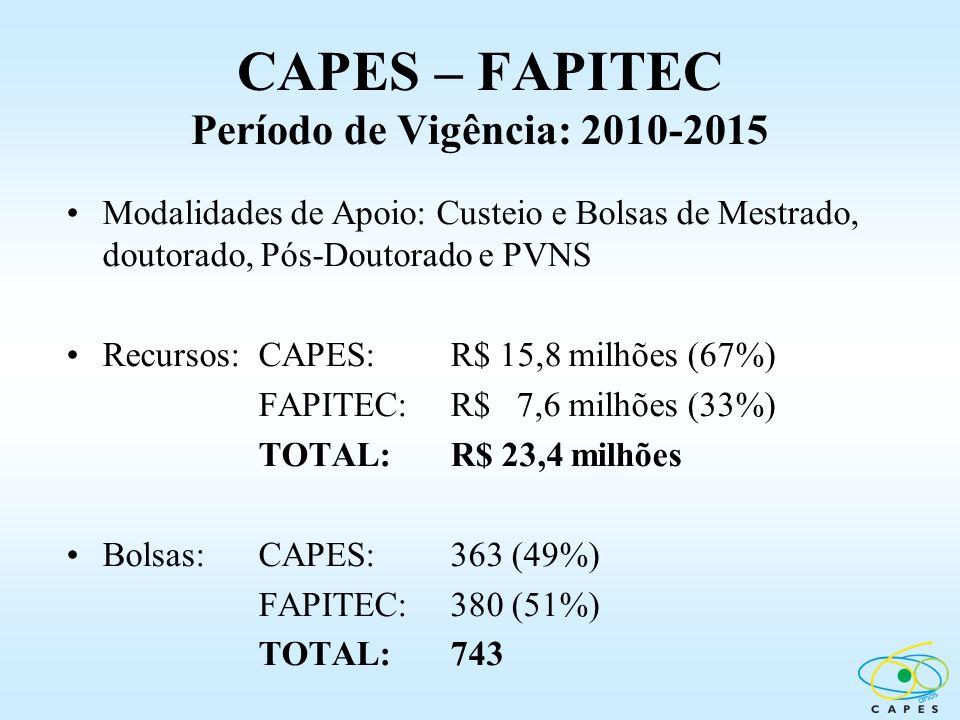 CAPES – FAPITEC Período de Vigência: 2010-2015 Modalidades de Apoio: Custeio e Bolsas de Mestrado, doutorado, Pós-Doutorado e PVNS Recursos:CAPES: R$