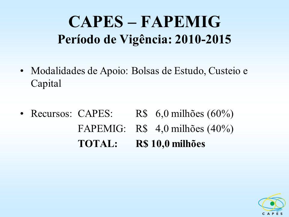 CAPES – FAPEMIG Período de Vigência: 2010-2015 Modalidades de Apoio: Bolsas de Estudo, Custeio e Capital Recursos:CAPES: R$ 6,0 milhões (60%) FAPEMIG: